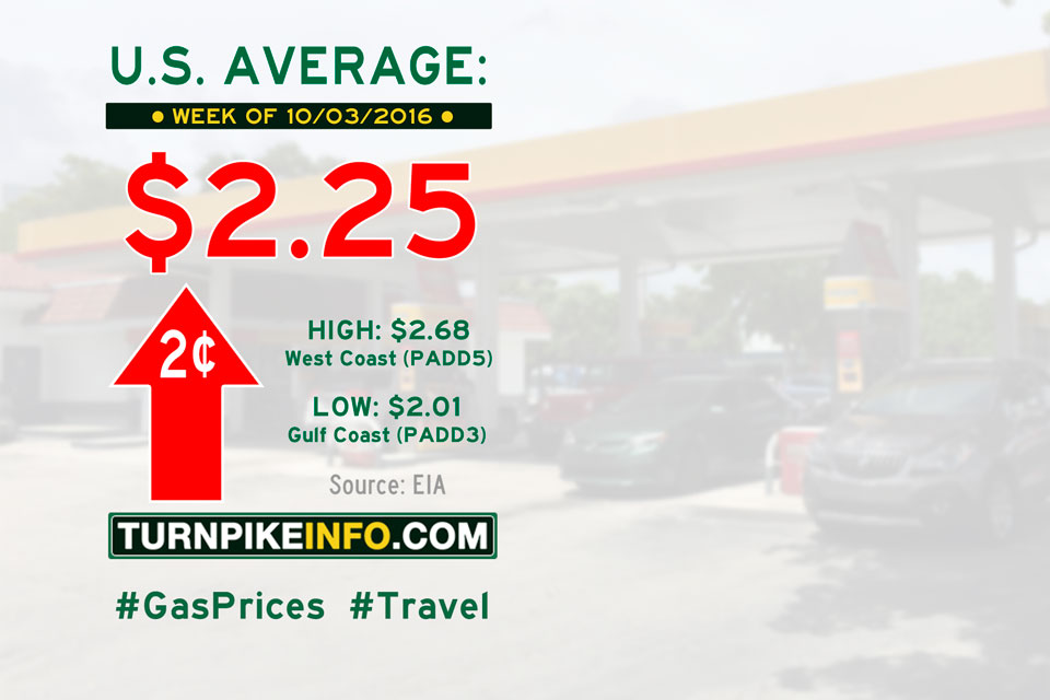 Gas price trend for week of October 3, 2016