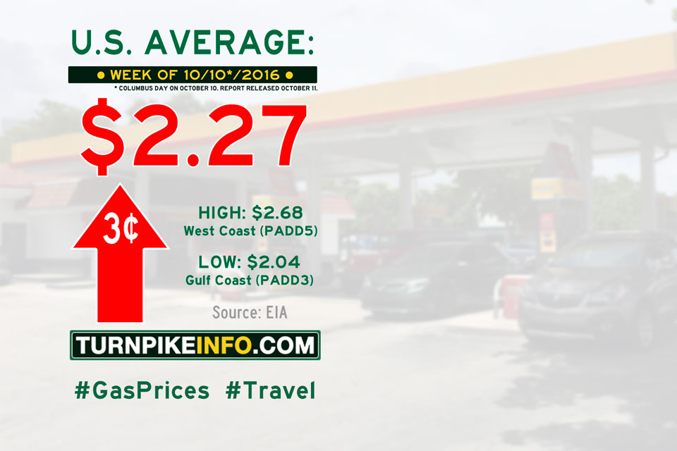 Gas price trend for week of October 10, 2016
