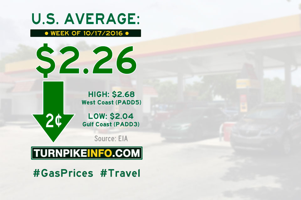 Gas price trend for week of October 17, 2016