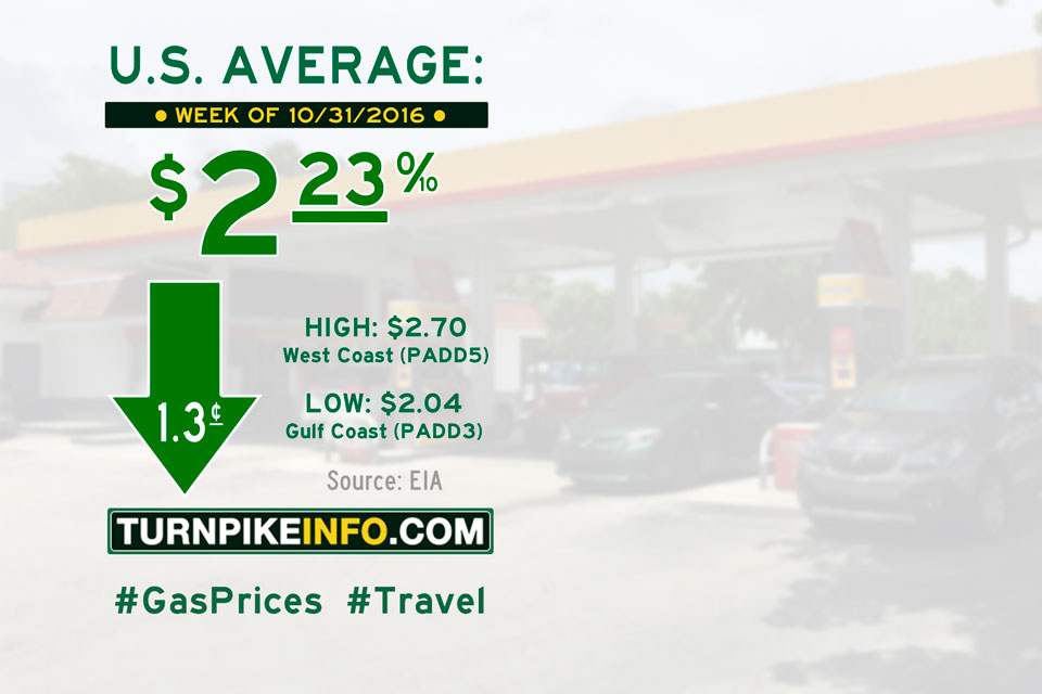 Gas price trend for week of October 31, 2016