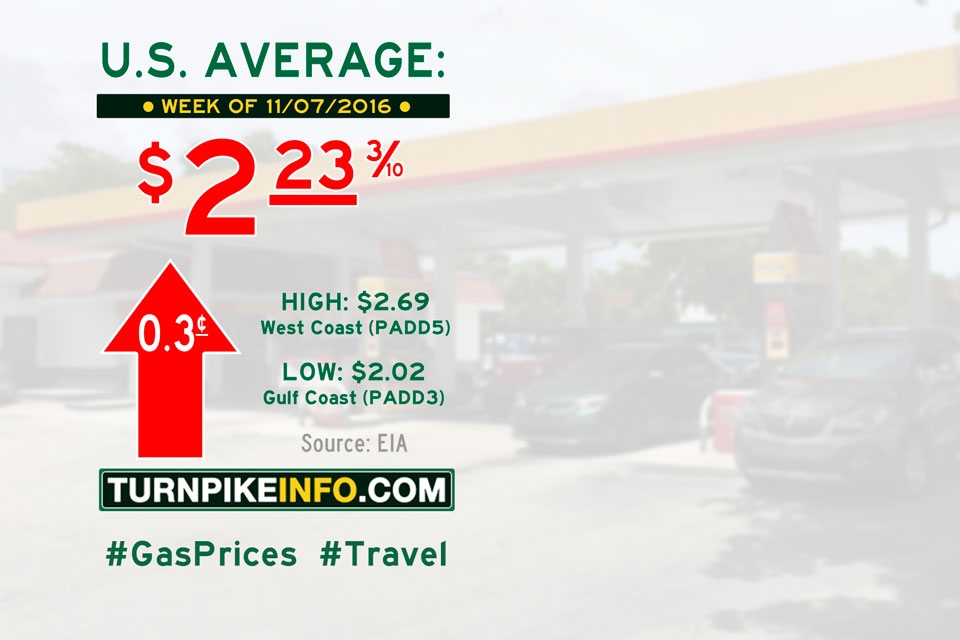 Gas price trend for week of November 7, 2016