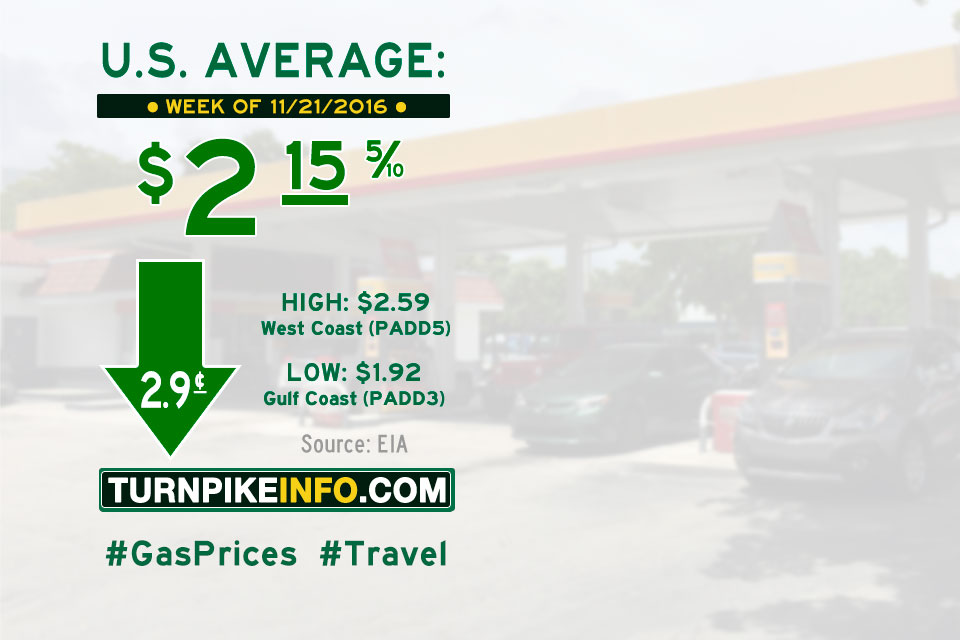 Gas price trend for week of November 21, 2016