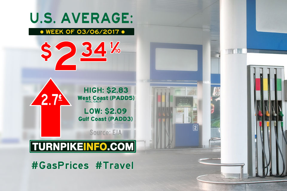 Gas price trend for week of March 6, 2017