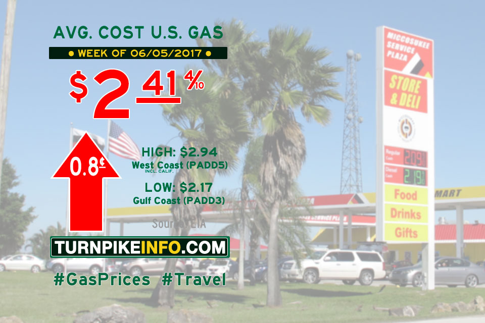 Gas price trend for week of June 5, 2017
