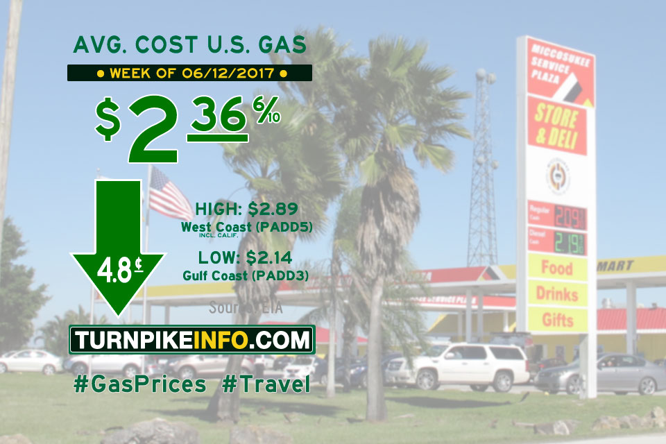 Gas Price trend for week of June 12, 2017