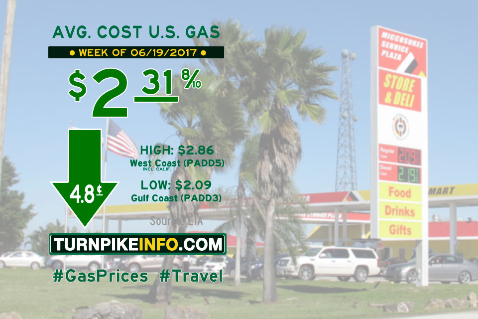 Gas price trend for week of June 19, 2017