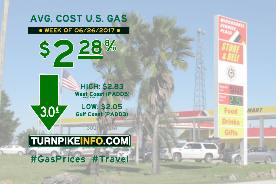 Gas price trend for week of June 26, 2017