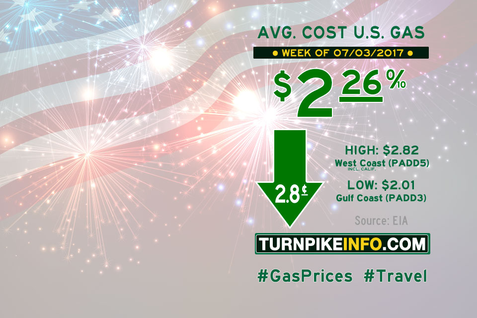 Gas price trend for week of July 3, 2017