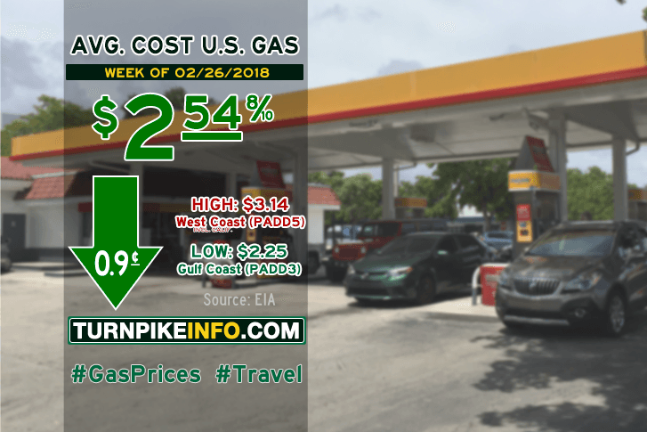 Gas price trend for week of February 26, 2018
