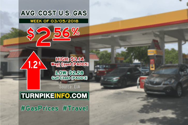 Gas price trend for week of March 5, 2018