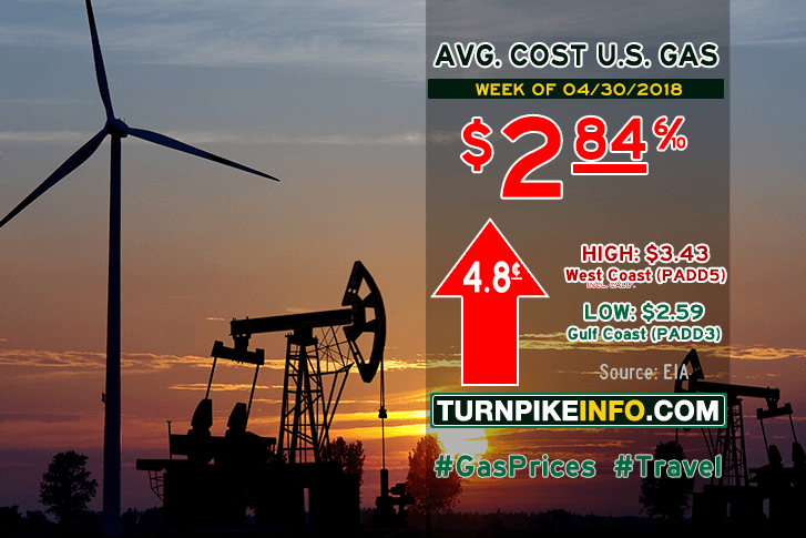 Gas Price Report For April 30, 2018 – Toll Road News & Info