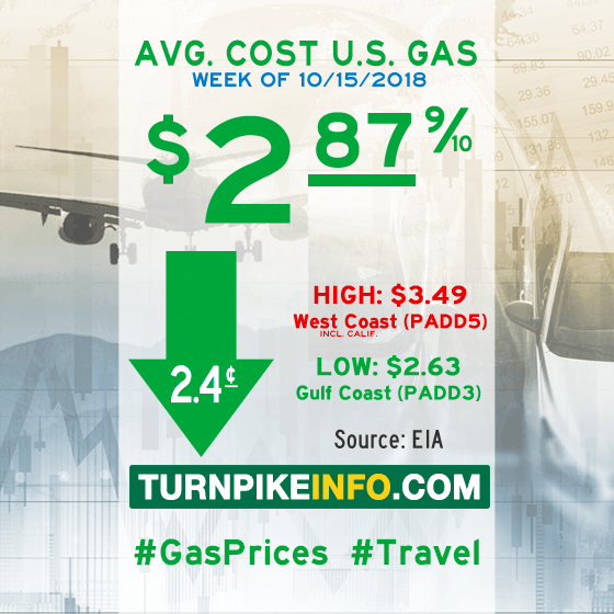 Gas price trend for week of October 15, 2018