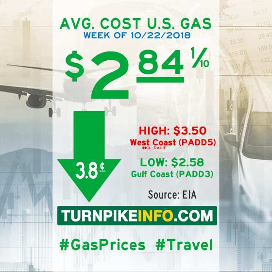 Gas price trend for week of October 22, 2018