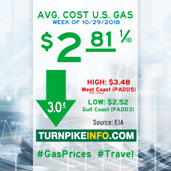 Gas price trend for week of October 29, 2018