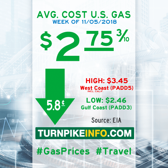 Gas price trend for week of November 5, 2018